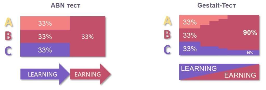 Сравнение Gestalt-тестирования с A/B/N-тестированием